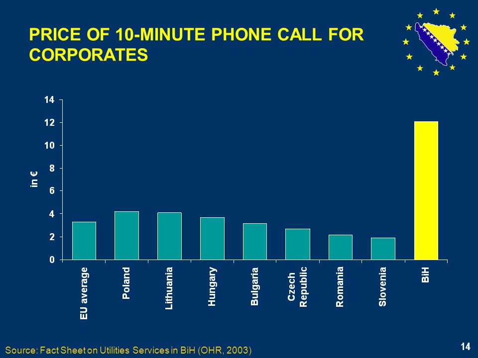 14 PRICE OF 10-MINUTE PHONE CALL FOR CORPORATES Source: Fact Sheet on Utilities Services in BiH (OHR, 2003) 14