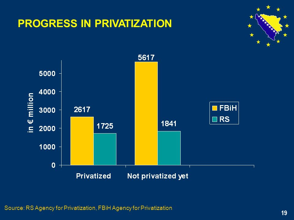19 PROGRESS IN PRIVATIZATION Source: RS Agency for Privatization, FBiH Agency for Privatization 19