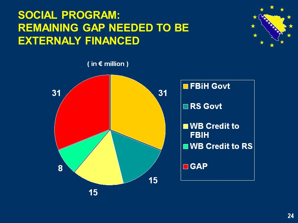 24 SOCIAL PROGRAM: REMAINING GAP NEEDED TO BE EXTERNALY FINANCED 24