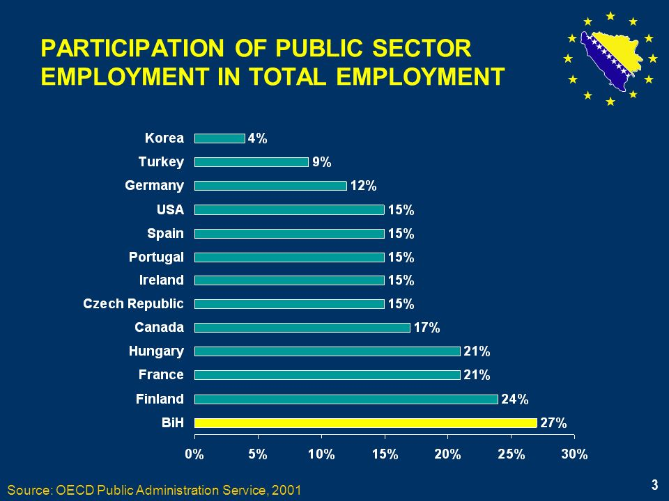 3 PARTICIPATION OF PUBLIC SECTOR EMPLOYMENT IN TOTAL EMPLOYMENT Source: OECD Public Administration Service, 2001 3