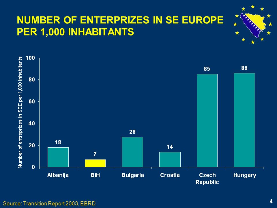 4 NUMBER OF ENTERPRIZES IN SE EUROPE PER 1,000 INHABITANTS Source: Transition Report 2003, EBRD 4