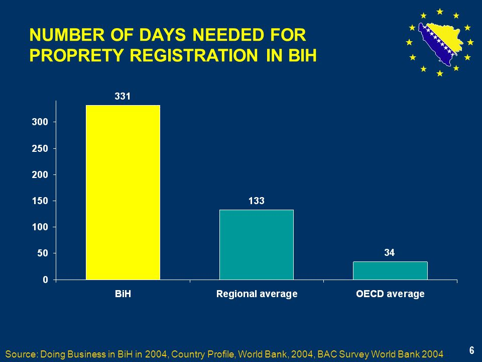 6 NUMBER OF DAYS NEEDED FOR PROPRETY REGISTRATION IN BIH Source: Doing Business in BiH in 2004, Country Profile, World Bank, 2004, BAC Survey World Bank 2004 6
