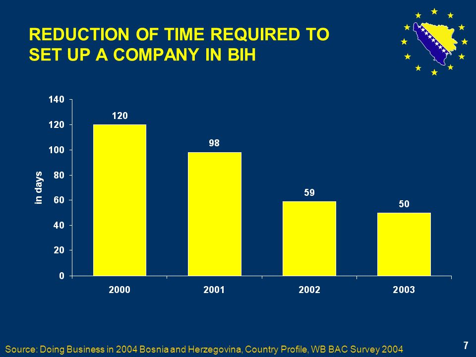 8 TIME REQUIRED TO SET UP COMPANY IN COMPARISON TO OTHER COUNTRIES Source: Doing Business in 2004 Bosnia and Herzegovina, Country Profile, WB BAC Survey 2004 8