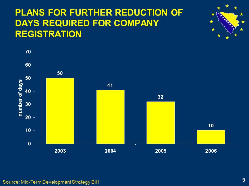 9 PLANS FOR FURTHER REDUCTION OF DAYS REQUIRED FOR COMPANY REGISTRATION Source: Mid-Term Development Strategy BiH 9