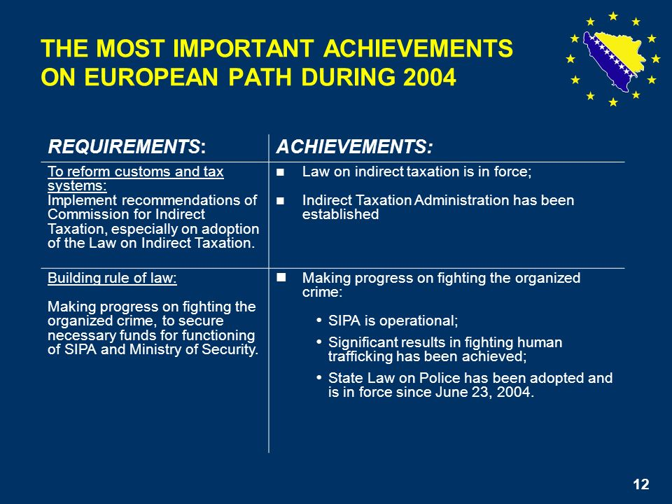 12 THE MOST IMPORTANT ACHIEVEMENTS ON EUROPEAN PATH DURING 2004 REQUIREMENTS:ACHIEVEMENTS: To reform customs and tax systems: Implement recommendations of Commission for Indirect Taxation, especially on adoption of the Law on Indirect Taxation.