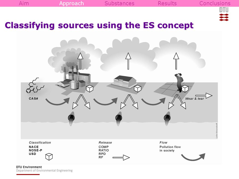 Classifying sources using the ES concept AimApproachSubstancesResultsConclusions