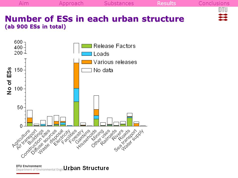 Number of ESs in each urban structure (ab 900 ESs in total) AimApproachSubstancesResultsConclusions