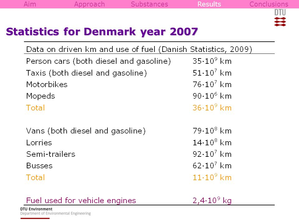Statistics for Denmark year 2007 AimApproachSubstancesResultsConclusions