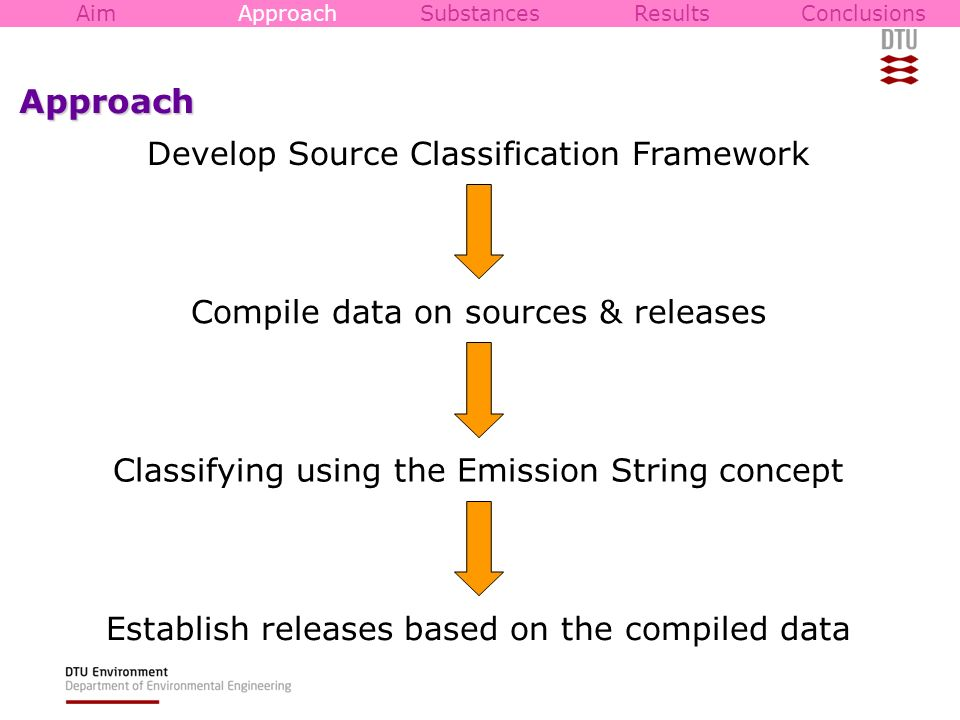 Approach Develop Source Classification Framework Compile data on sources & releases Classifying using the Emission String concept AimApproachSubstance