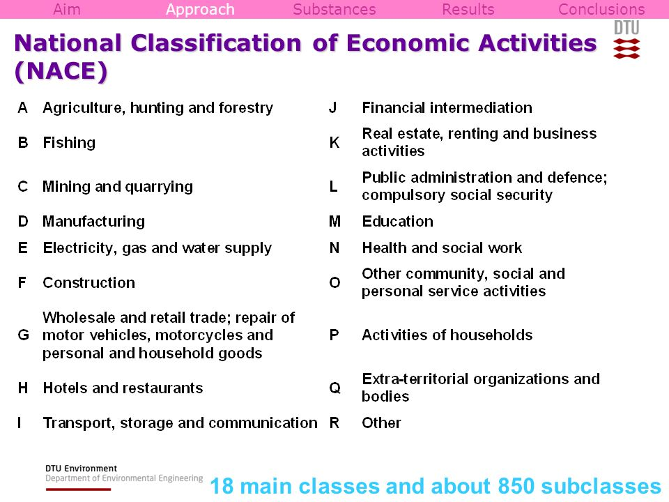 National Classification of Economic Activities (NACE) 18 main classes and about 850 subclasses AimApproachSubstancesResultsConclusions
