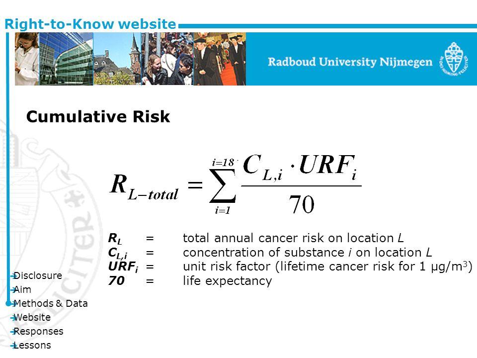 è Disclosure è Aim è Methods & Data è Website è Responses è Lessons Right-to-Know website R L =total annual cancer risk on location L C L,i =concentration of substance i on location L URF i =unit risk factor (lifetime cancer risk for 1 μg/m 3 ) 70=life expectancy Cumulative Risk