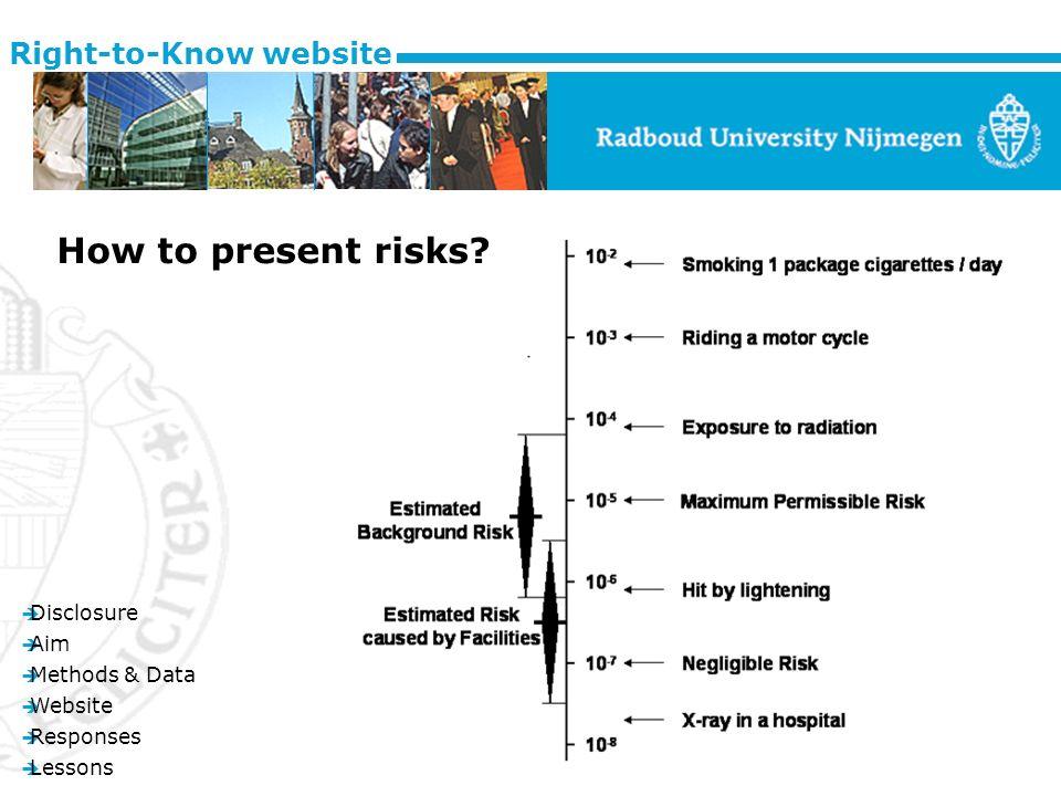 è Disclosure è Aim è Methods & Data è Website è Responses è Lessons Right-to-Know website How to present risks