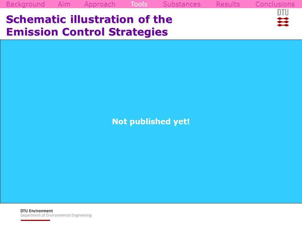 ECS2 Schematic illustration of the Emission Control Strategies BackgroundAimApproachToolsSubstancesResultsConclusions ECS6 ECS5 ECS4 ECS3 ECS5 ECS3 Not published yet!