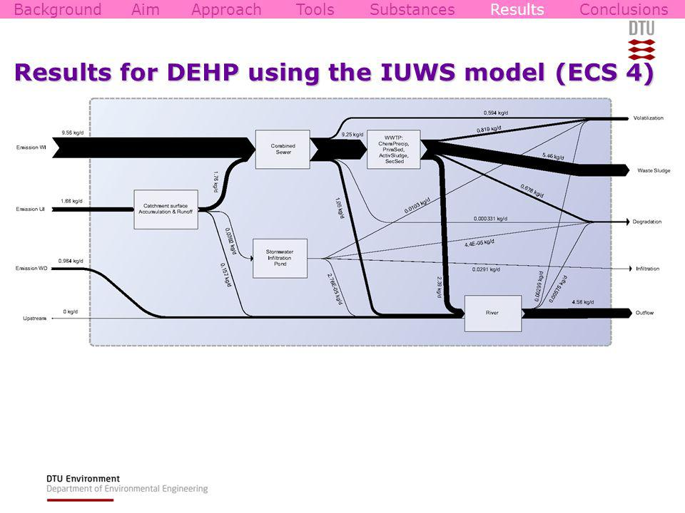 Results for DEHP using the IUWS model (ECS 4) BackgroundAimApproachToolsSubstancesResultsConclusions