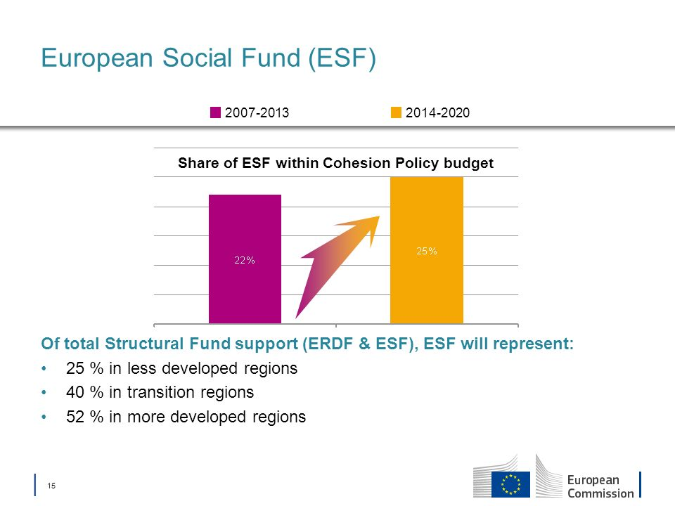 15 European Social Fund (ESF) Share of ESF within Cohesion Policy budget 2014-20202007-2013 Of total Structural Fund support (ERDF & ESF), ESF will re