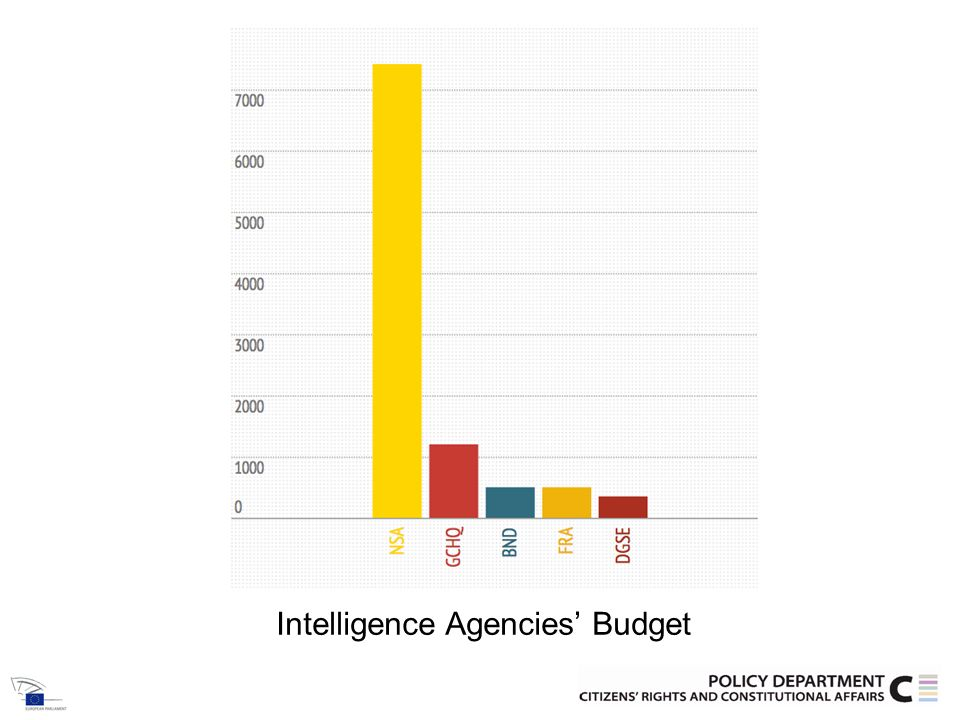 Intelligence Agencies Manpower