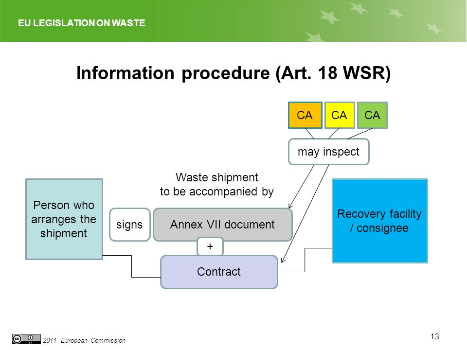 EU LEGISLATION ON WASTE 2011- European Commission Information procedure (Art.