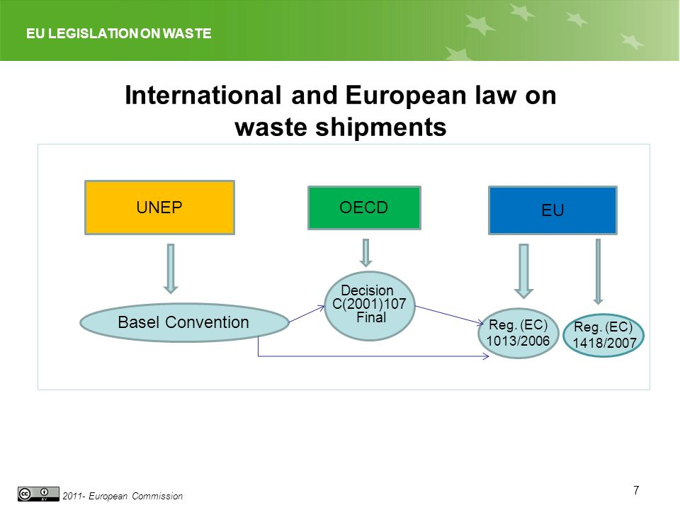 EU LEGISLATION ON WASTE 2011- European Commission International and European law on waste shipments 7 UNEP OECD EU Basel Convention Decision C(2001)107 Final Reg.