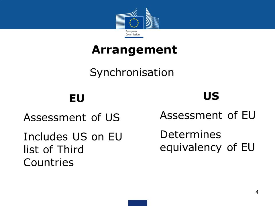 4 Arrangement Synchronisation EU Assessment of US Includes US on EU list of Third Countries US Assessment of EU Determines equivalency of EU