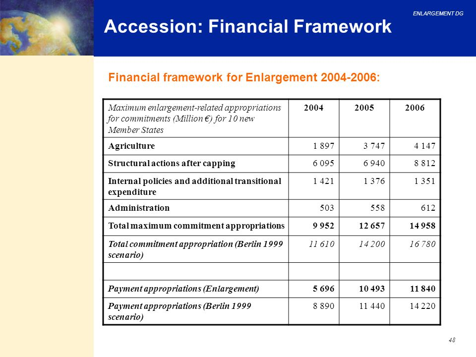 ENLARGEMENT DG 48 Accession: Financial Framework Maximum enlargement-related appropriations for commitments (Million ) for 10 new Member States 200420
