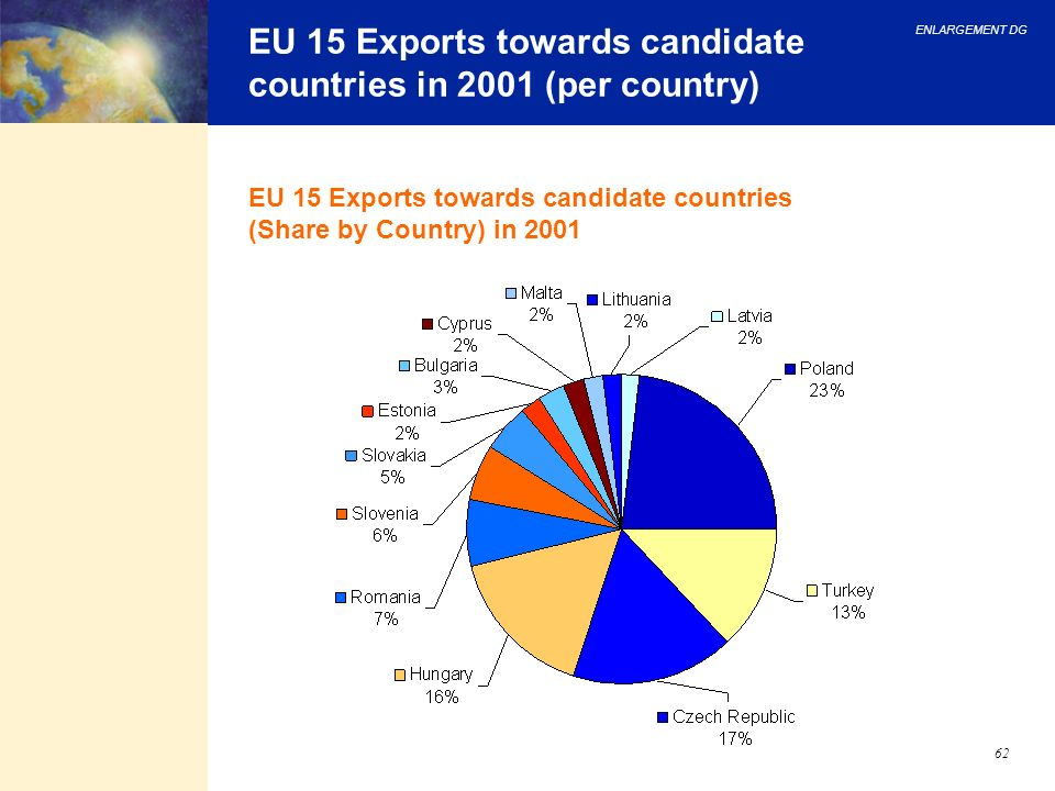 ENLARGEMENT DG 62 EU 15 Exports towards candidate countries in 2001 (per country) EU 15 Exports towards candidate countries (Share by Country) in 2001