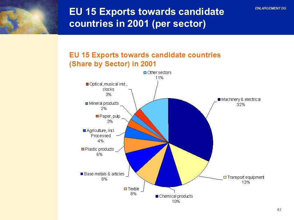 ENLARGEMENT DG 63 EU 15 Exports towards candidate countries in 2001 (per sector) EU 15 Exports towards candidate countries (Share by Sector) in 2001