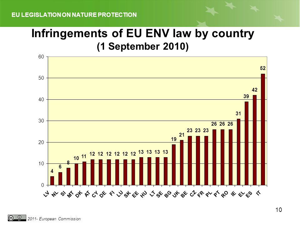 EU LEGISLATION ON NATURE PROTECTION 2011- European Commission 10 Infringements of EU ENV law by country (1 September 2010) 4 6 8 10 11 12 13 19 21 23