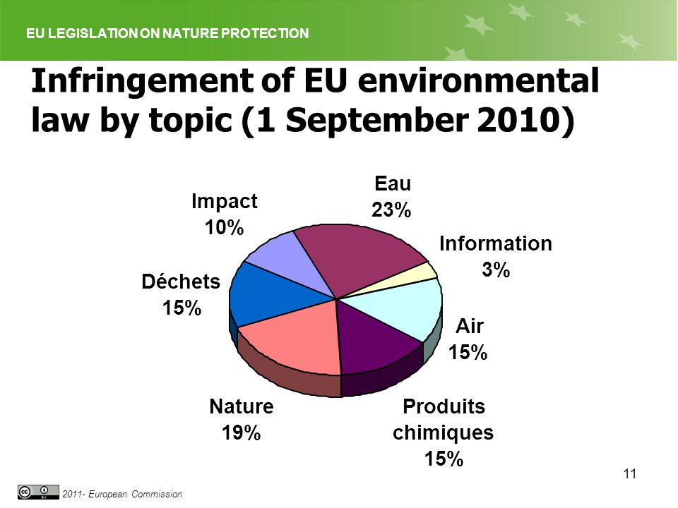 EU LEGISLATION ON NATURE PROTECTION 2011- European Commission 11 Infringement of EU environmental law by topic (1 September 2010) Impact 10% Eau 23% I