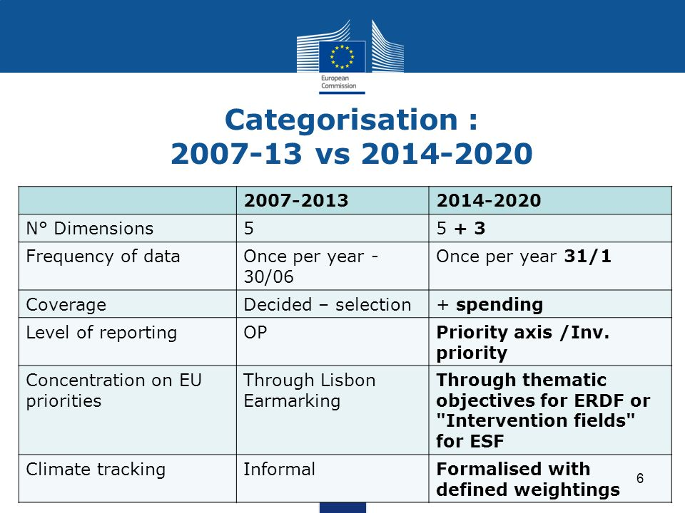 Categorisation : 2007-13 vs 2014-2020 2007-20132014-2020 N° Dimensions55 + 3 Frequency of dataOnce per year - 30/06 Once per year 31/1 CoverageDecided