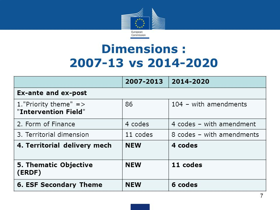 Differences between the Funds (1) Most of the elements are common but there are some differences between ERDF and ESF.