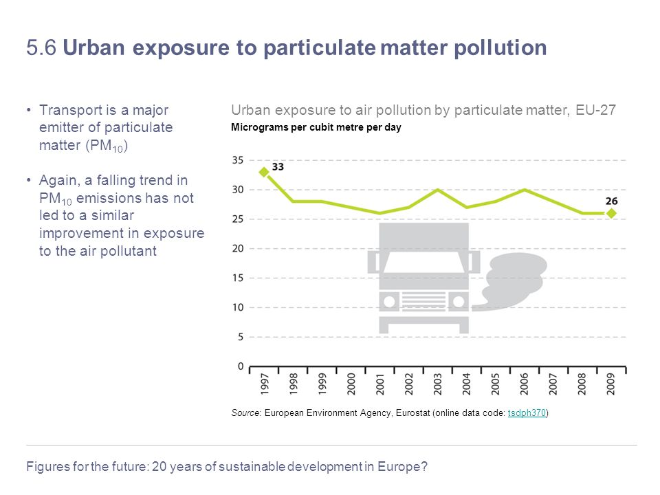 Figures for the future: 20 years of sustainable development in Europe? 5.6 Urban exposure to particulate matter pollution Transport is a major emitter