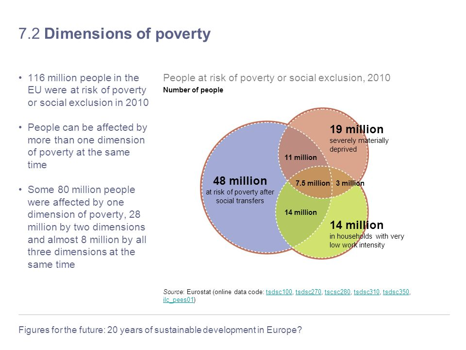 Figures for the future: 20 years of sustainable development in Europe.