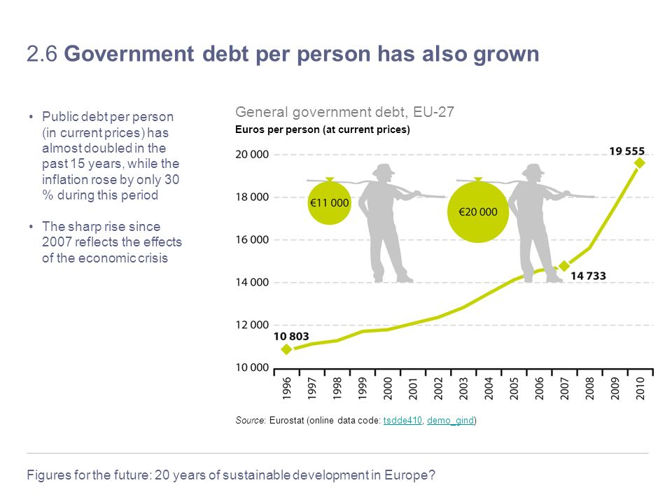 Figures for the future: 20 years of sustainable development in Europe? 2.6 Government debt per person has also grown Public debt per person (in curren