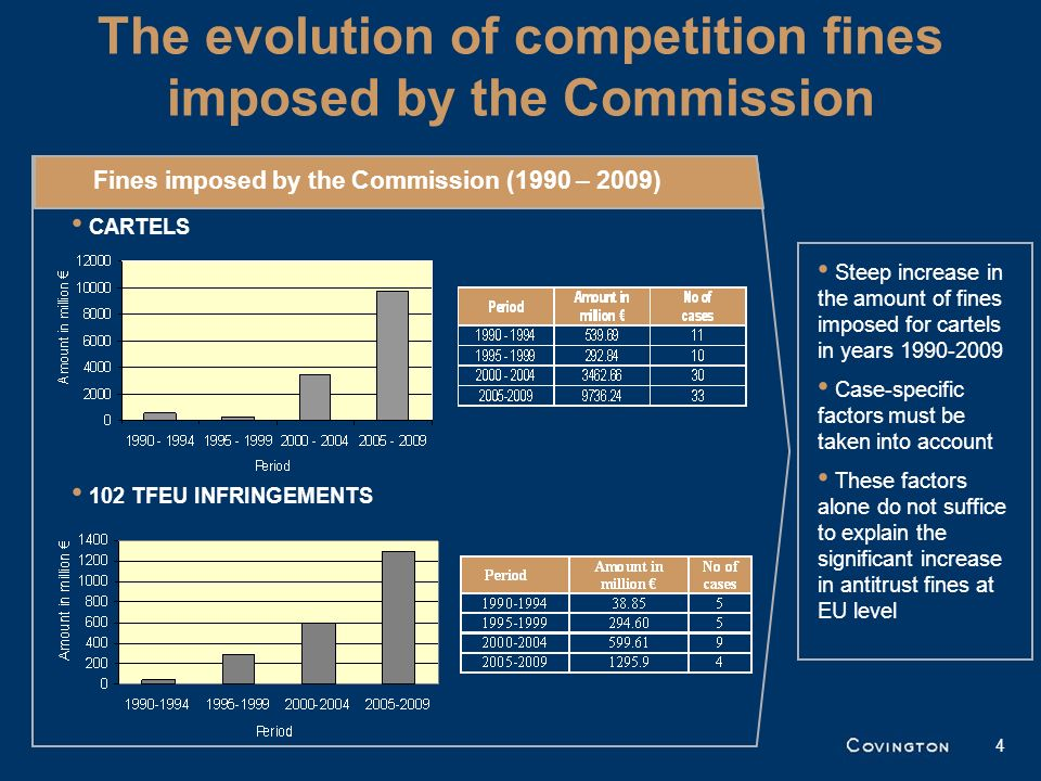 The evolution of competition fines imposed by the Commission 4 Steep increase in the amount of fines imposed for cartels in years 1990-2009 Case-speci