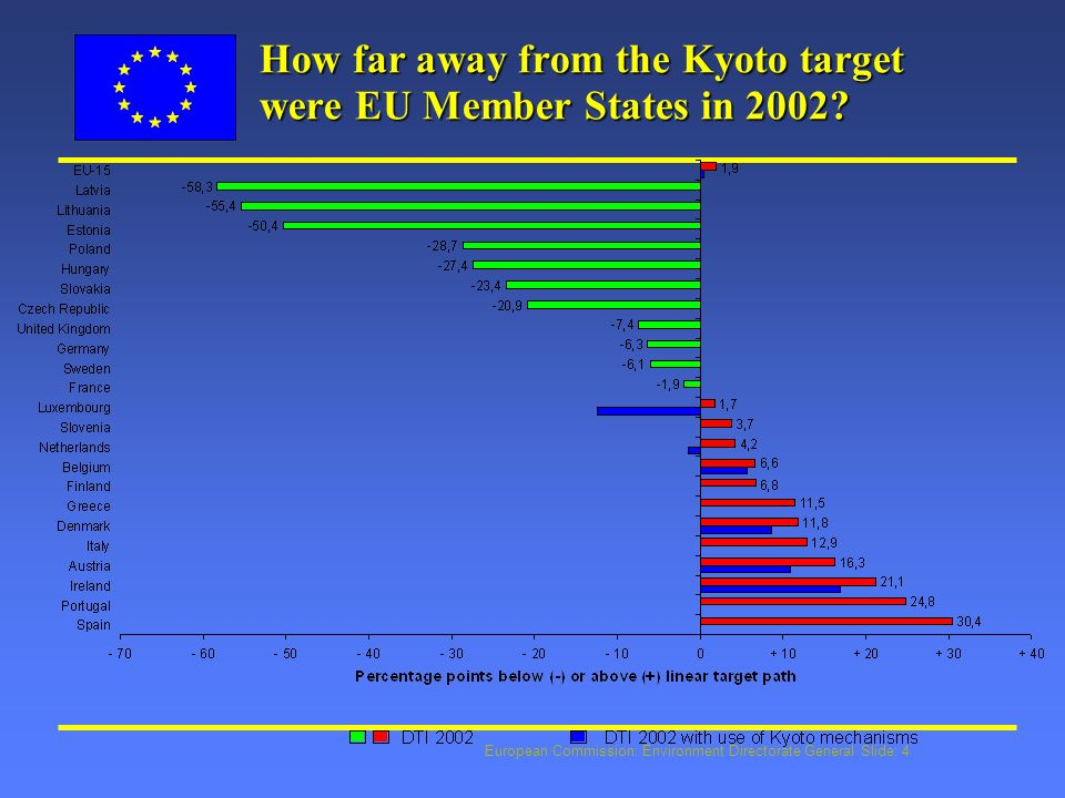European Commission: Environment Directorate General Slide: 4 How far away from the Kyoto target were EU Member States in 2002