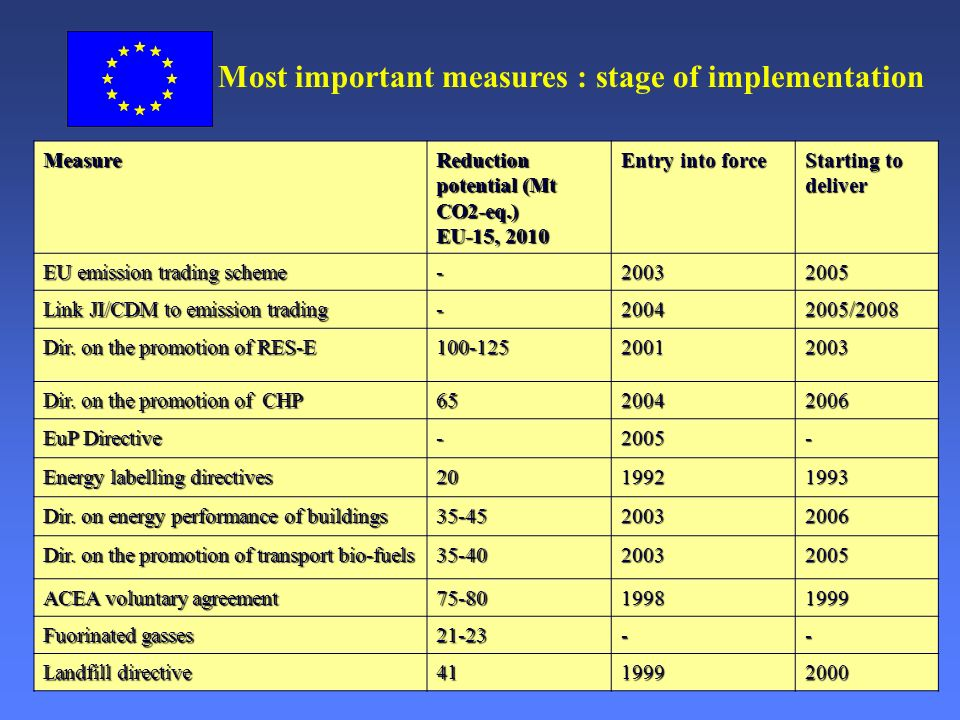 European Commission: Environment Directorate General Slide: 5 Most important measures : stage of implementation Measure Reduction potential (Mt CO2-eq.) EU-15, 2010 Entry into force Starting to deliver EU emission trading scheme -20032005 Link JI/CDM to emission trading -20042005/2008 Dir.