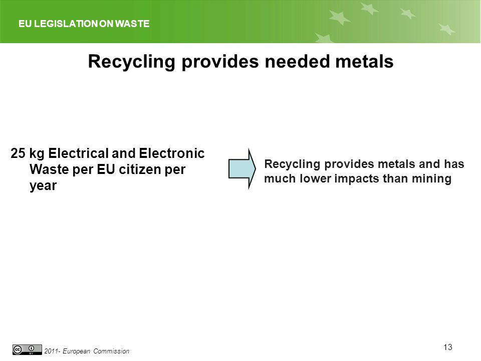 EU LEGISLATION ON WASTE 2011- European Commission Recycling provides needed metals 25 kg Electrical and Electronic Waste per EU citizen per year Recycling provides metals and has much lower impacts than mining 13