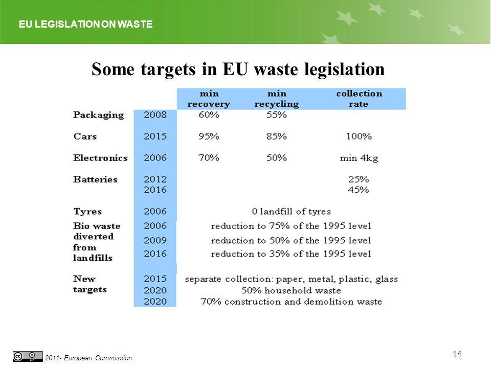 EU LEGISLATION ON WASTE 2011- European Commission Some targets in EU waste legislation 14