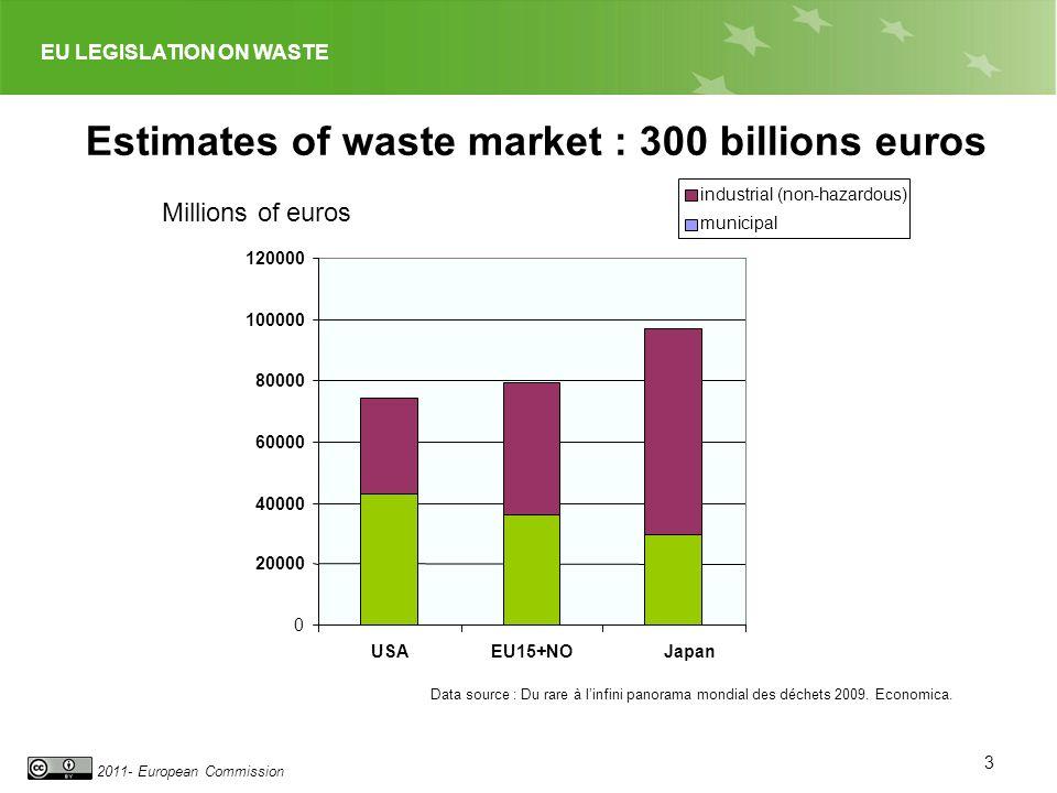 EU LEGISLATION ON WASTE 2011- European Commission Estimates of waste market : 300 billions euros 0 20000 40000 60000 80000 100000 120000 USAEU15+NOJapan industrial (non-hazardous) municipal Millions of euros Data source : Du rare à linfini panorama mondial des déchets 2009.