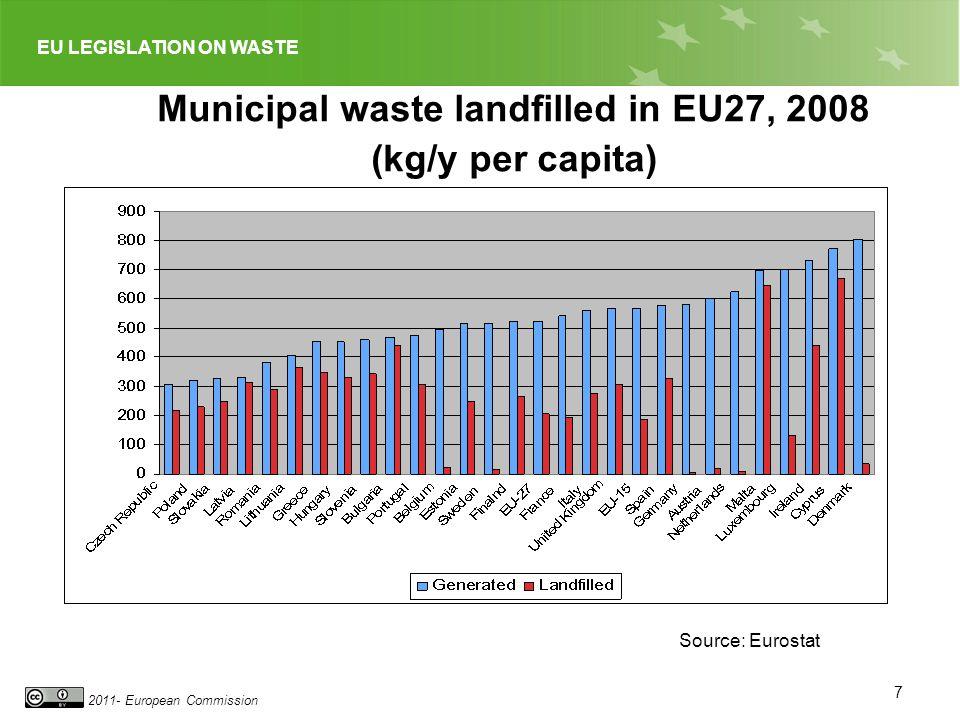 EU LEGISLATION ON WASTE 2011- European Commission Municipal waste landfilled in EU27, 2008 (kg/y per capita) Source: Eurostat 7
