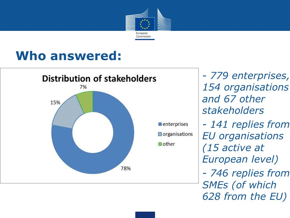 Who answered: - 779 enterprises, 154 organisations and 67 other stakeholders - 141 replies from EU organisations (15 active at European level) - 746 r
