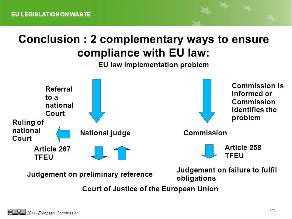 EU LEGISLATION ON WASTE 2011- European Commission 21 Conclusion : 2 complementary ways to ensure compliance with EU law: EU law implementation problem Judgement on failure to fulfil obligations Referral to a national Court National judge Commission is informed or Commission identifies the problem Commission Article 267 TFEU Article 258 TFEU Court of Justice of the European Union Judgement on preliminary reference Ruling of national Court