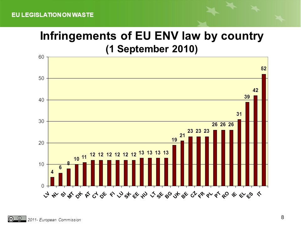 EU LEGISLATION ON WASTE 2011- European Commission 88 Infringements of EU ENV law by country (1 September 2010) 4 6 8 10 11 12 13 19 21 23 26 31 39 42 52 0 10 20 30 40 50 60 LV NL SI MT DK AT CYDE FI LU SK EE HU LT SE BG UK BE CZ FR PL PT RO IE EL ES IT