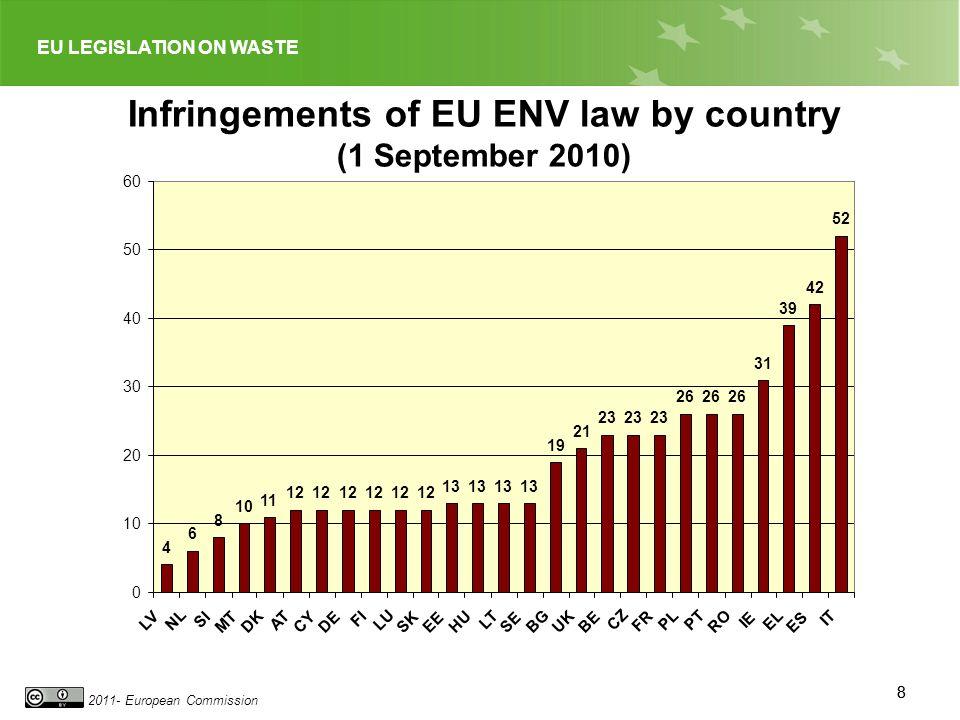 EU LEGISLATION ON WASTE 2011- European Commission 88 Infringements of EU ENV law by country (1 September 2010) 4 6 8 10 11 12 13 19 21 23 26 31 39 42