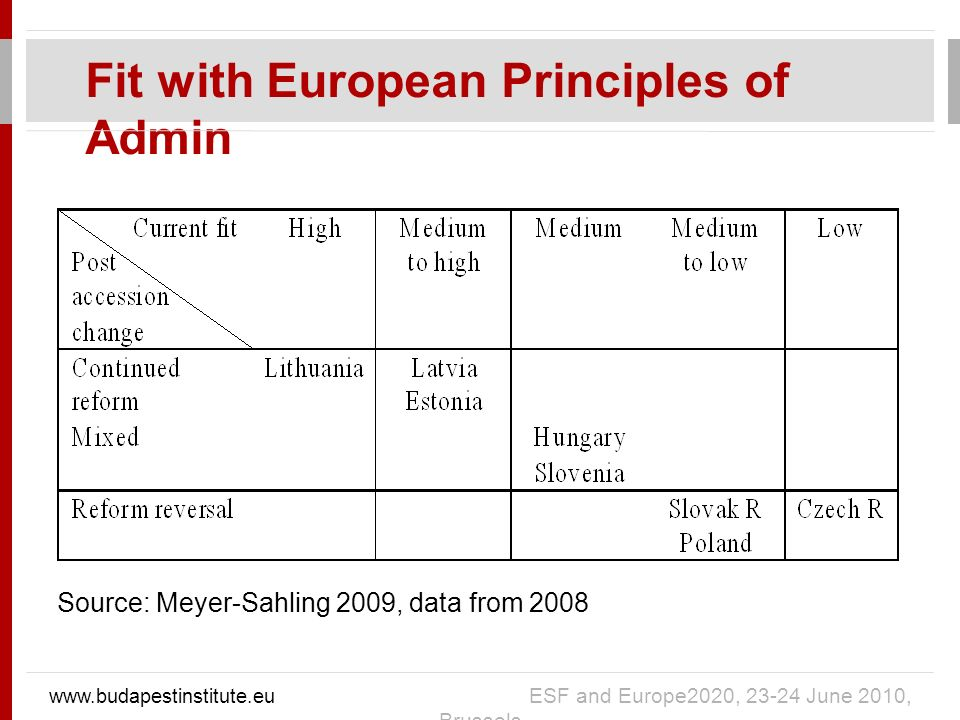Fit with European Principles of Admin   ESF and Europe2020, June 2010, Brussels Source: Meyer-Sahling 2009, data from 2008