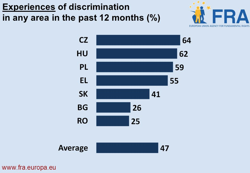 Experiences of discrimination in any area in the past 12 months (%)