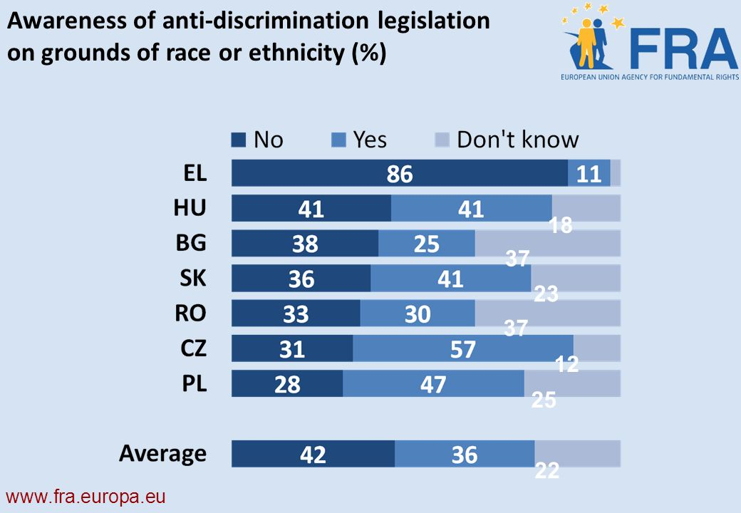 Awareness of anti-discrimination legislation on grounds of race or ethnicity (%)