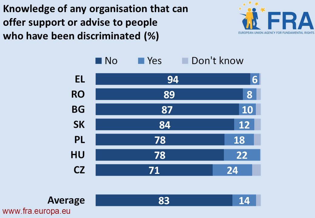 Knowledge of any organisation that can offer support or advise to people who have been discriminated (%)