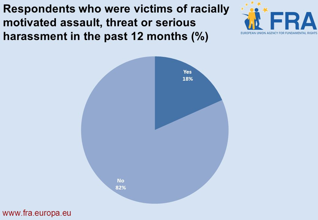 Respondents who were victims of racially motivated assault, threat or serious harassment in the past 12 months (%)