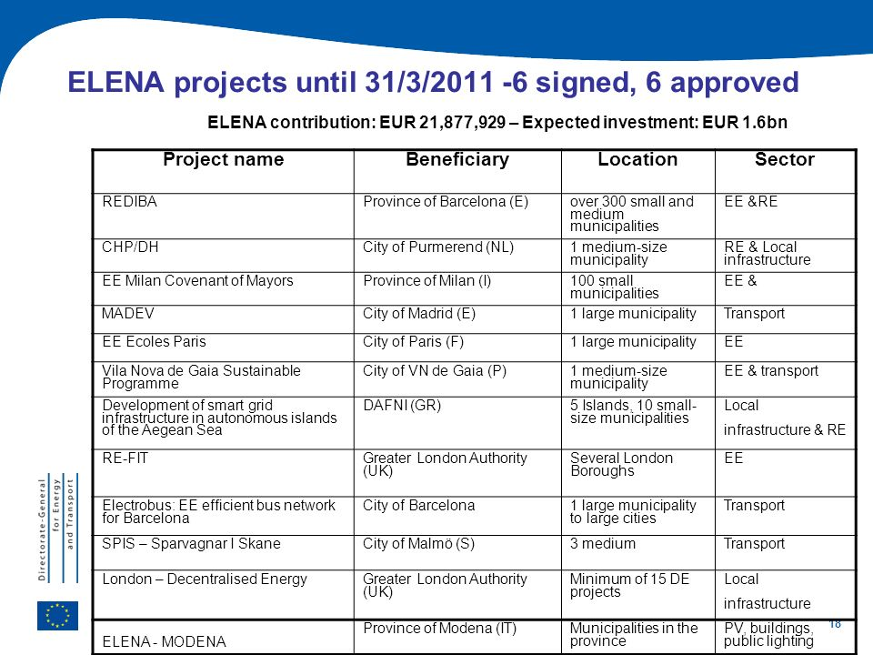 18 ELENA projects until 31/3/2011 -6 signed, 6 approved ELENA contribution: EUR 21,877,929 – Expected investment: EUR 1.6bn Project nameBeneficiaryLoc